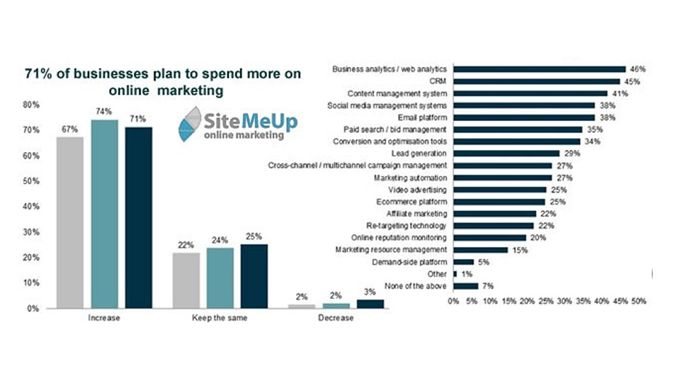 businesses-plan-to-spend-more-on-online-marketing-in-2013